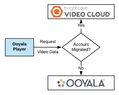Ooyala Player to Video Cloud Connector